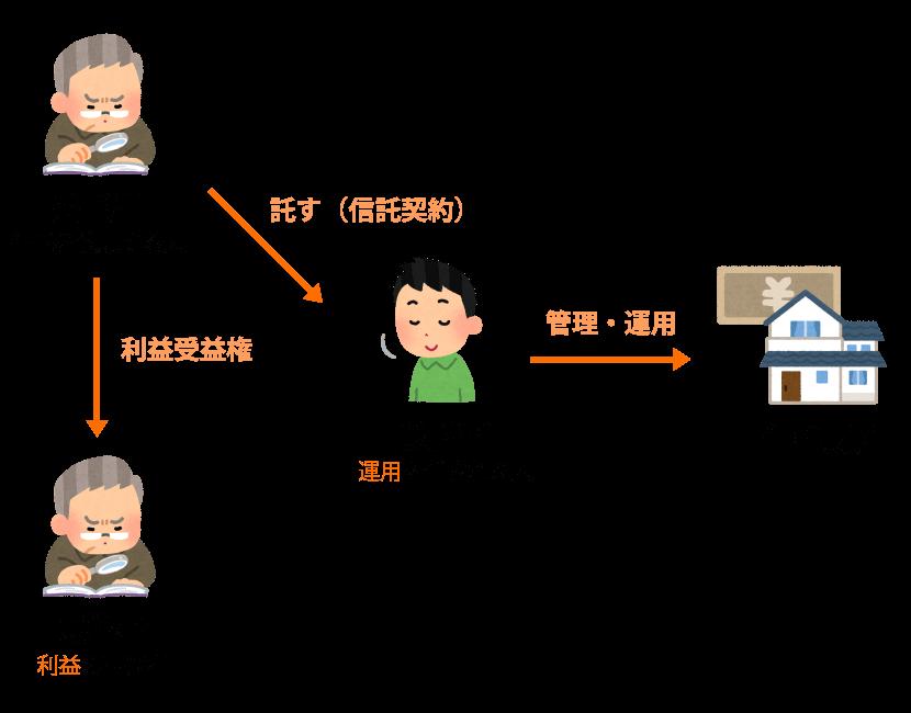家族信託相関図
